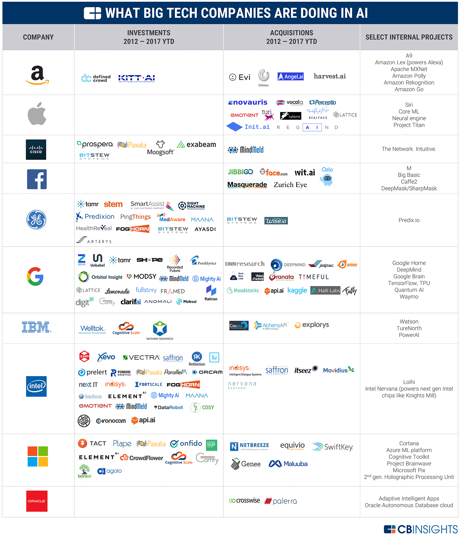 Top 10 AI Companies